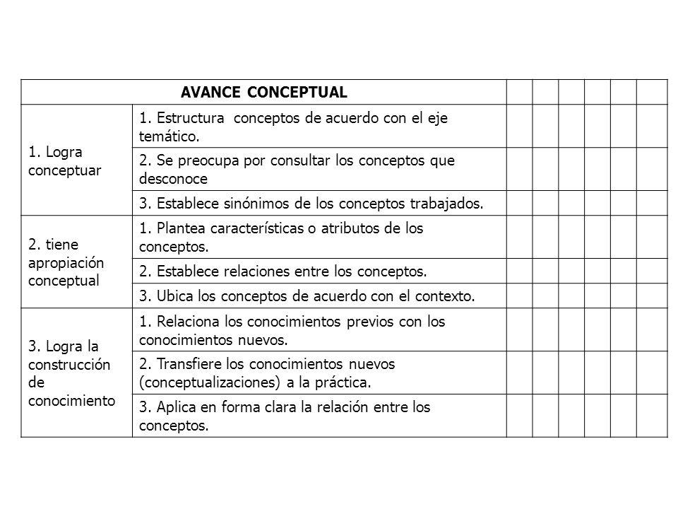 AVANCE CONCEPTUAL 1. Logra conceptuar. 1. Estructura conceptos de acuerdo con el eje temático.