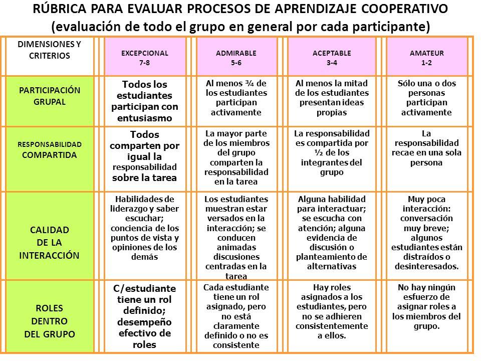 RÚBRICA PARA EVALUAR PROCESOS DE APRENDIZAJE COOPERATIVO (evaluación de todo el grupo en general por cada participante)