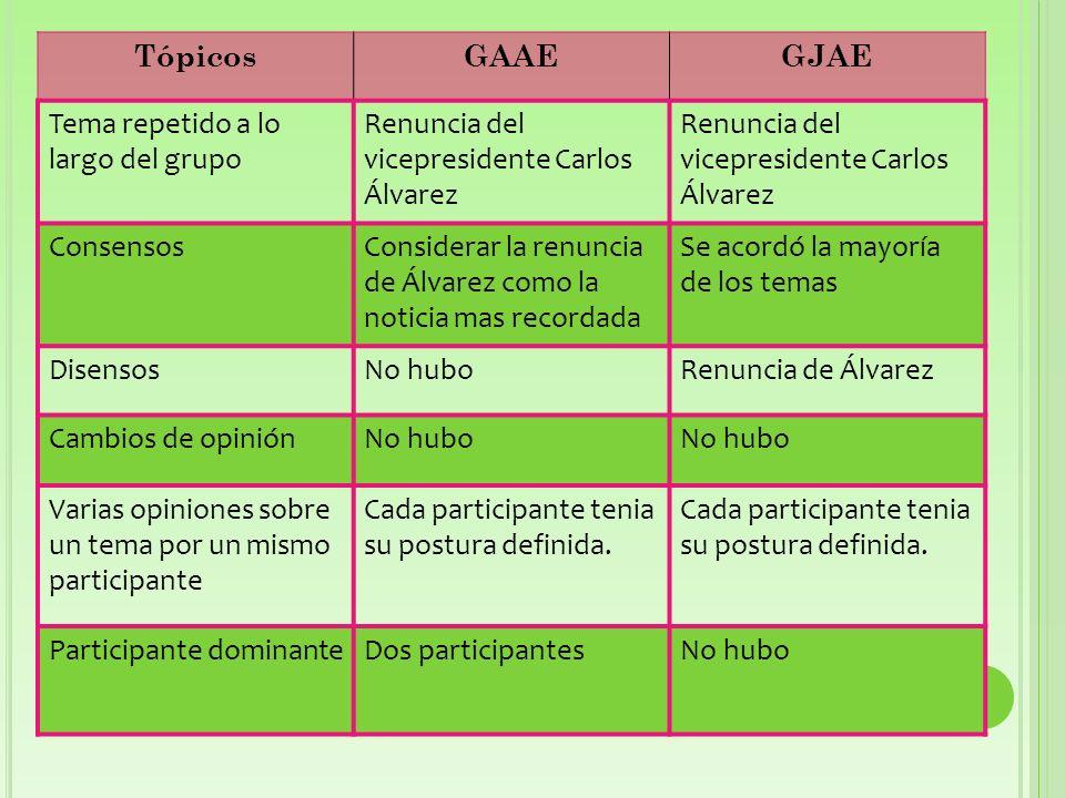 Tópicos GAAE. GJAE. Tema repetido a lo largo del grupo. Renuncia del vicepresidente Carlos Álvarez.