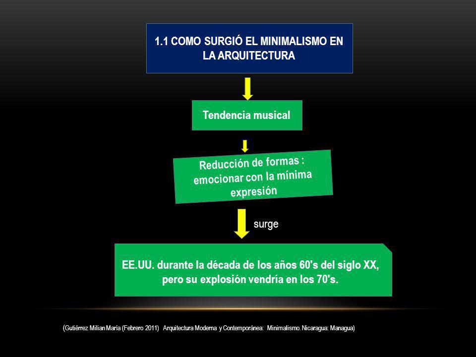 1.1 COMO SURGIÓ EL MINIMALISMO EN LA ARQUITECTURA
