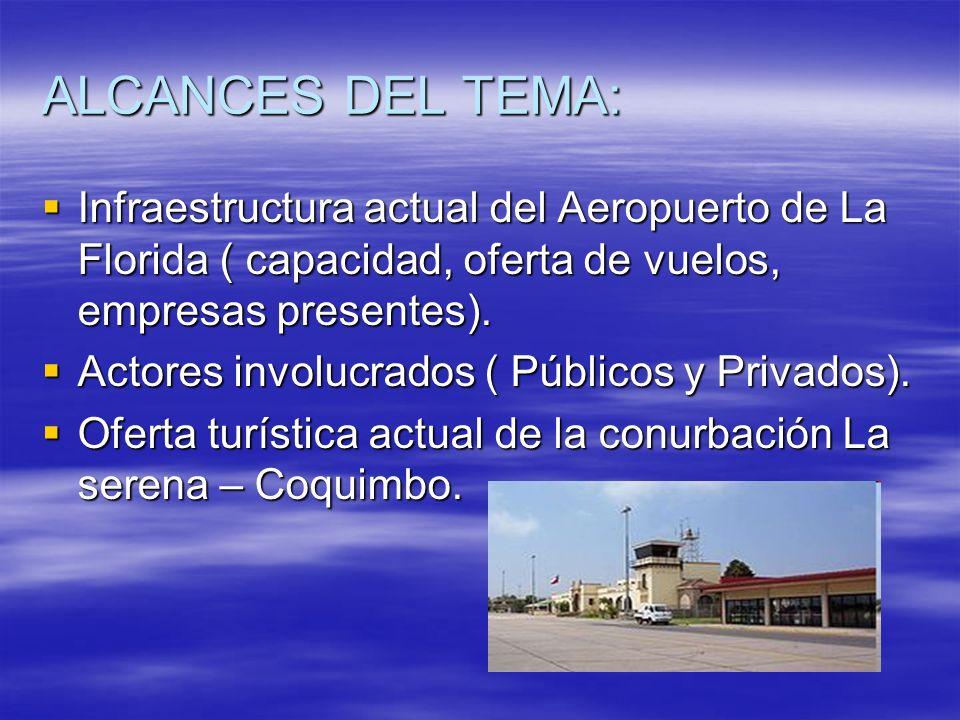 ALCANCES DEL TEMA:Infraestructura actual del Aeropuerto de La Florida ( capacidad, oferta de vuelos, empresas presentes).