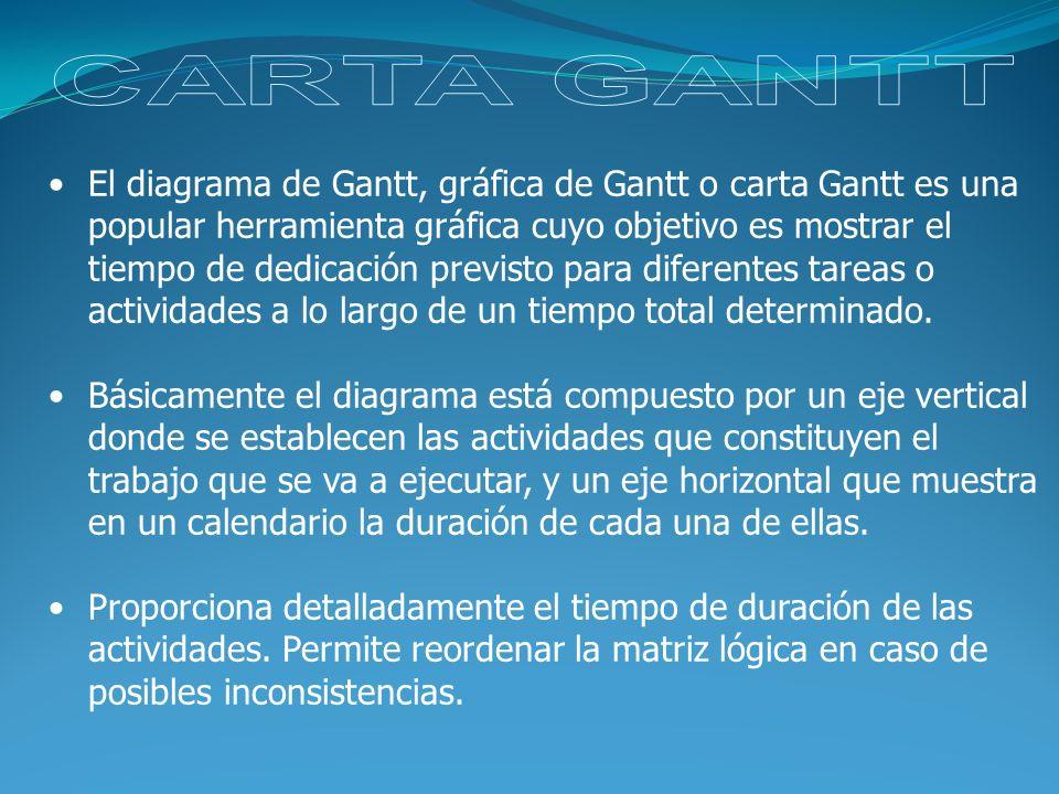 CARTA GANTT