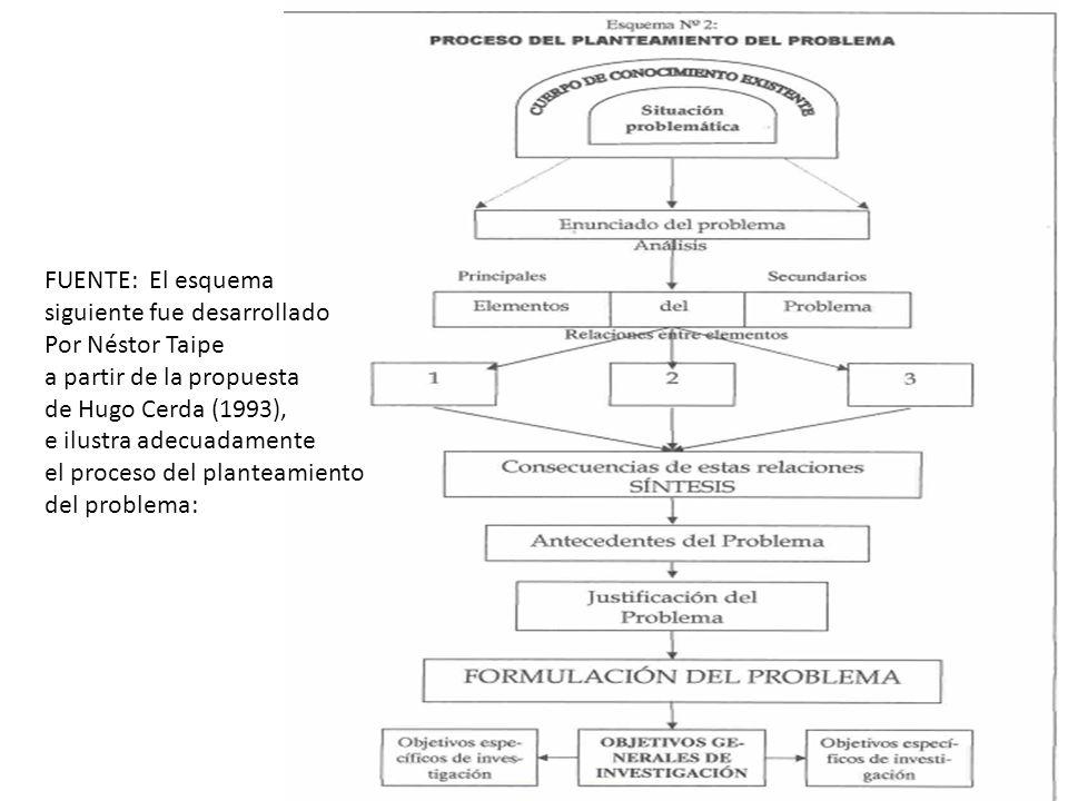 FUENTE: El esquema siguiente fue desarrollado. Por Néstor Taipe. a partir de la propuesta. de Hugo Cerda (1993),