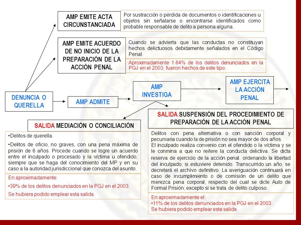 AMP EMITE ACTA CIRCUNSTANCIADA