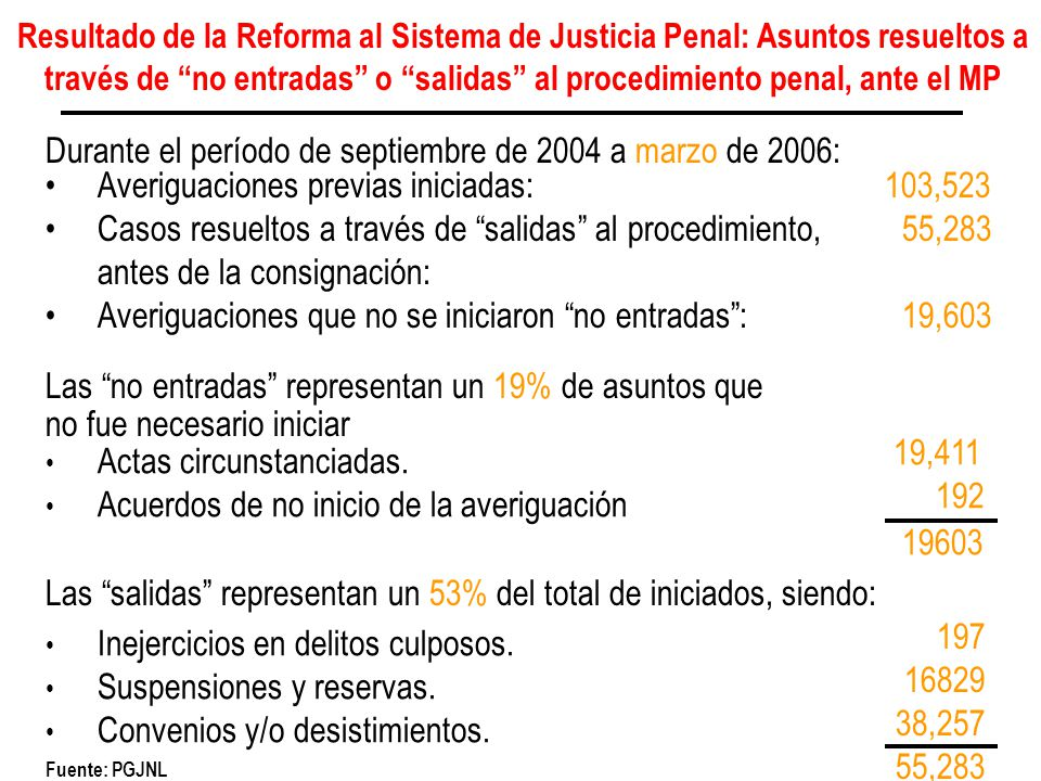 Durante el período de septiembre de 2004 a marzo de 2006: