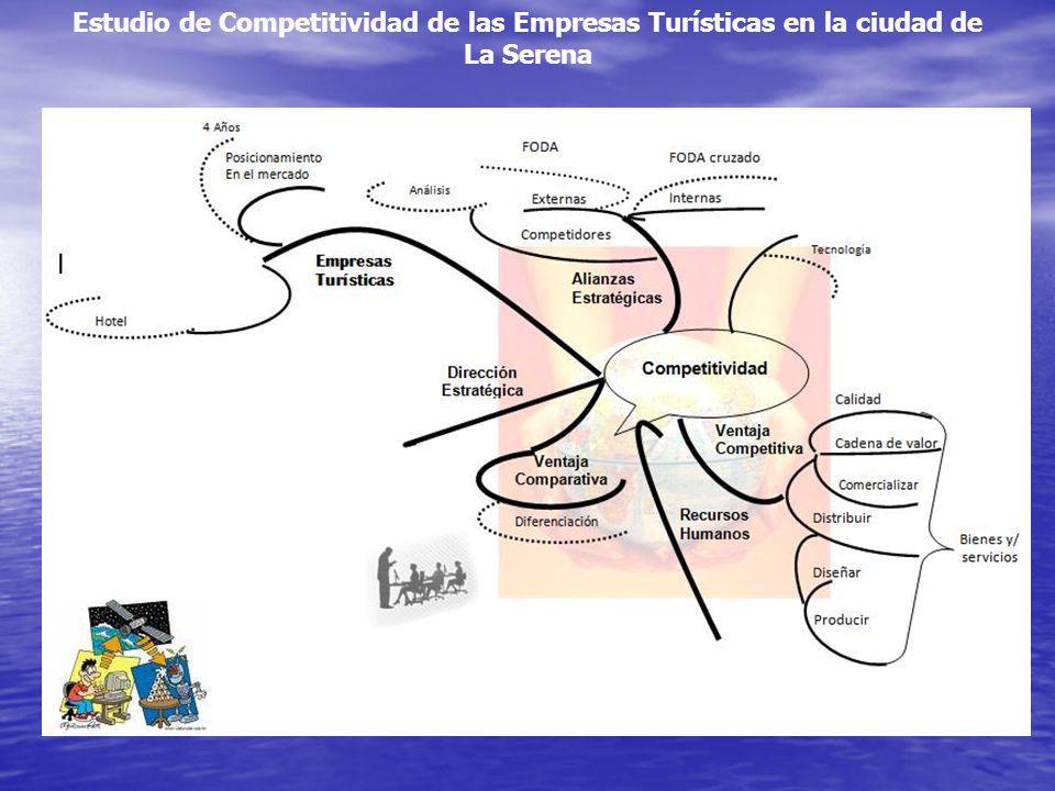 Estudio de Competitividad de las Empresas Turísticas en la ciudad de