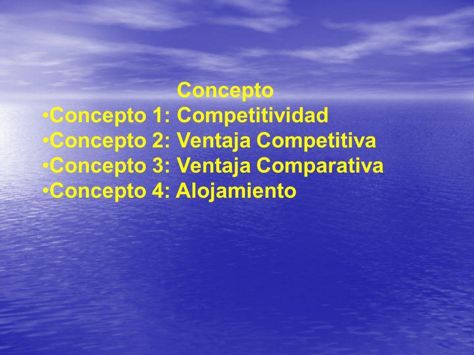 Concepto Concepto 1: Competitividad. Concepto 2: Ventaja Competitiva. Concepto 3: Ventaja Comparativa.
