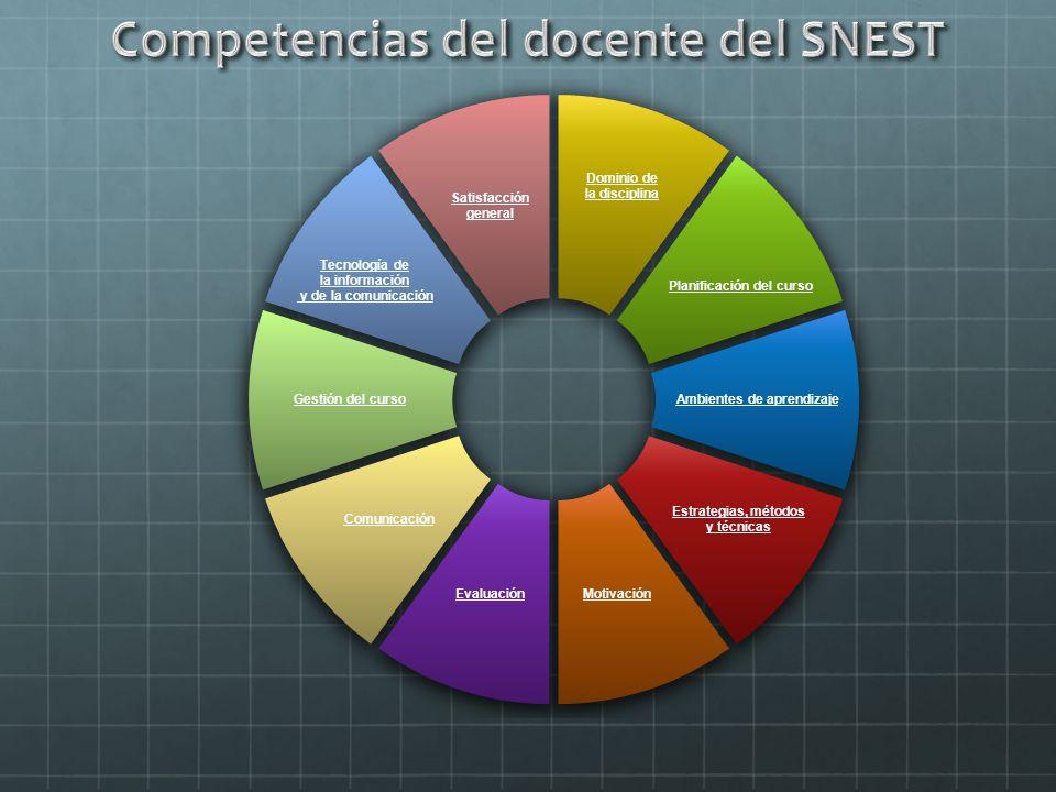 Competencias del docente del SNEST