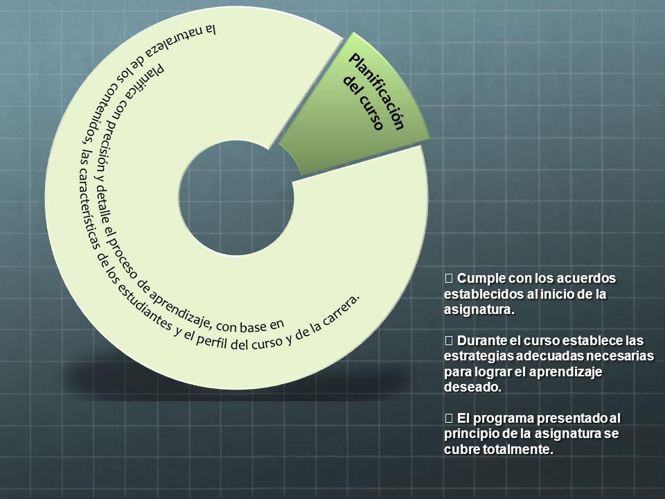 la naturaleza de los contenidos, las características de los estudiantes y el perfil del curso y de la carrera.