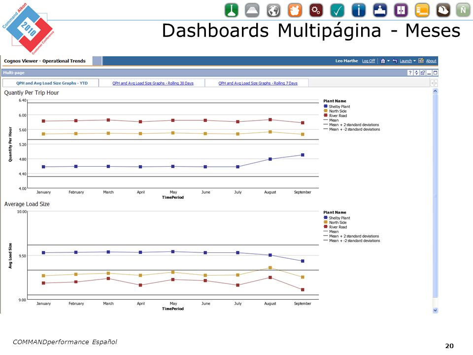 Dashboards Multipágina - Meses
