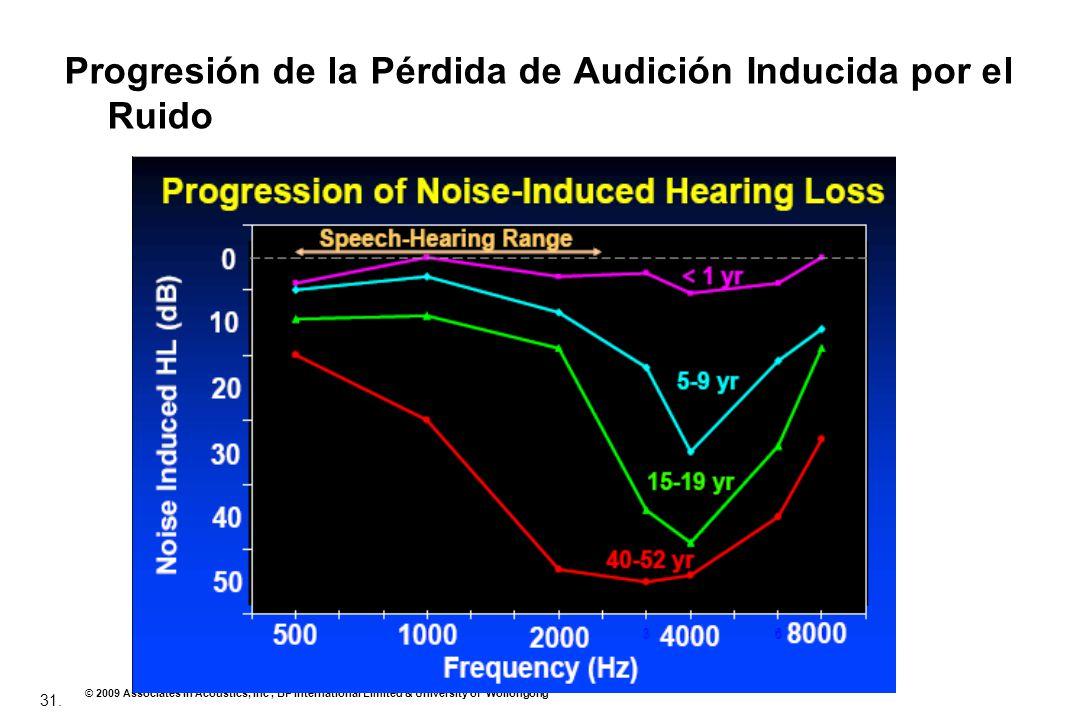 Progresión de la Pérdida de Audición Inducida por el Ruido