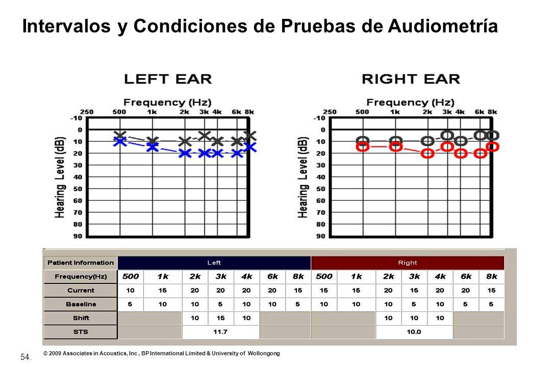 Intervalos y Condiciones de Pruebas de Audiometría