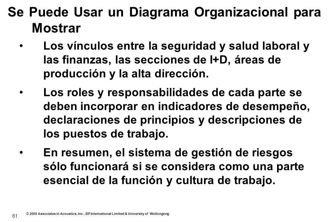 Se Puede Usar un Diagrama Organizacional para Mostrar