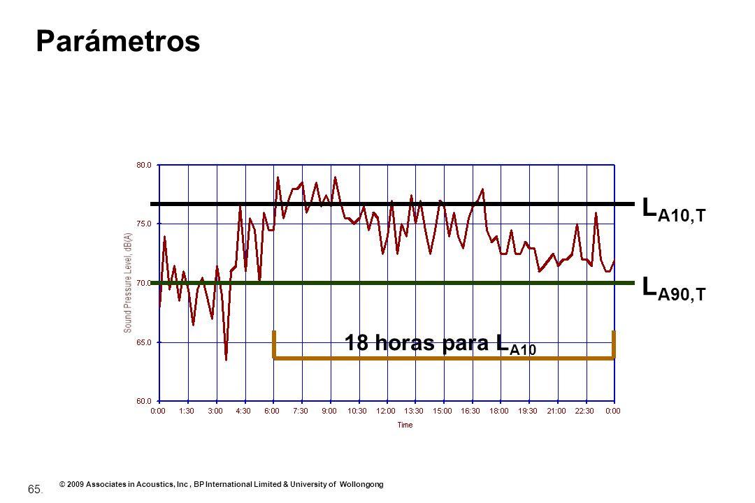 Parámetros LA10,T LA90,T 18 horas para LA10
