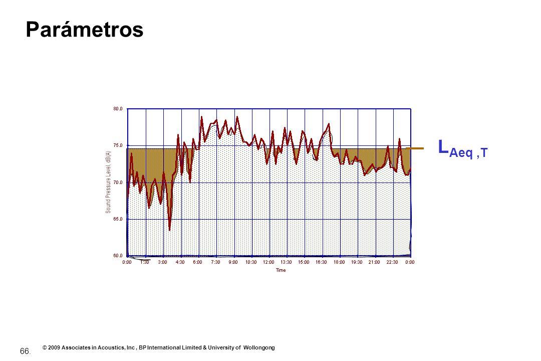Parámetros LAeq ,T Sound pressure level – nivel de presión de sonido
