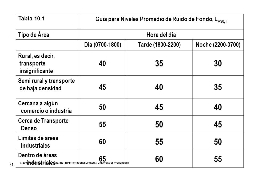 Guía para Niveles Promedio de Ruido de Fondo, LA90,T
