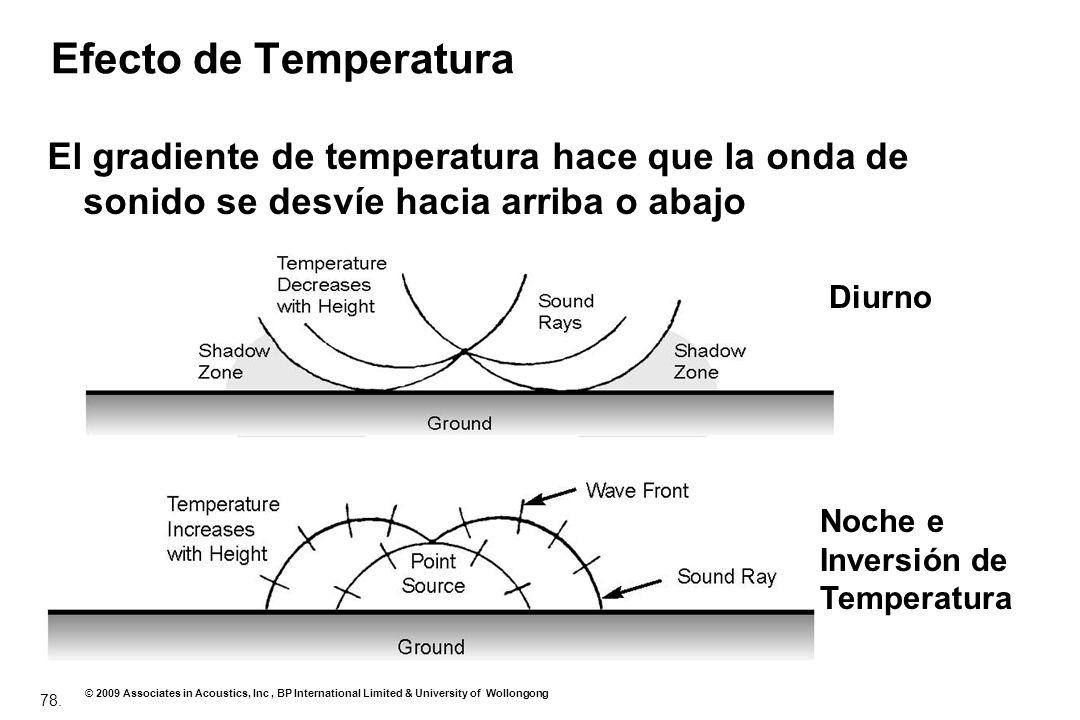 Efecto de Temperatura El gradiente de temperatura hace que la onda de sonido se desvíe hacia arriba o abajo.