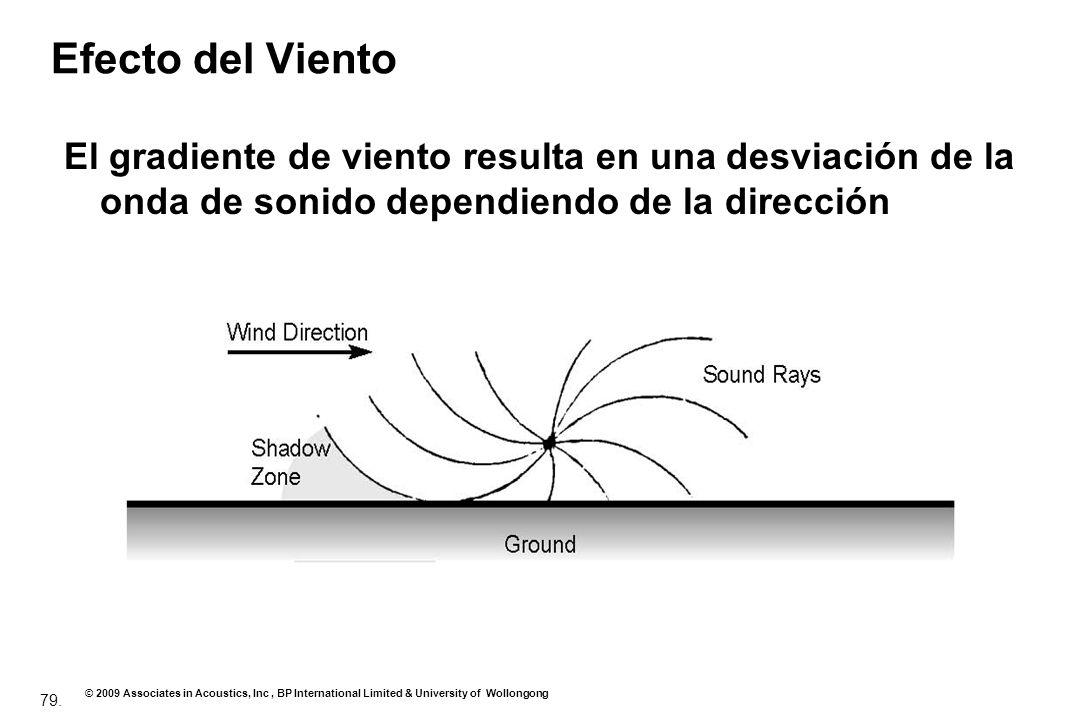 Efecto del Viento El gradiente de viento resulta en una desviación de la onda de sonido dependiendo de la dirección.