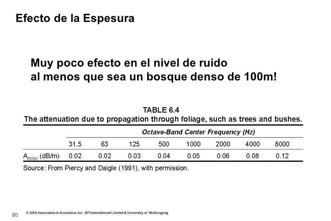Efecto de la Espesura Muy poco efecto en el nivel de ruido al menos que sea un bosque denso de 100m!