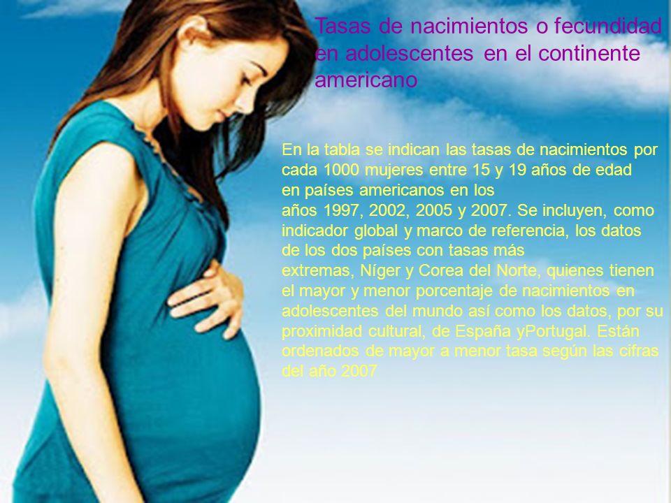 Tasas de nacimientos o fecundidad en adolescentes en el continente americano