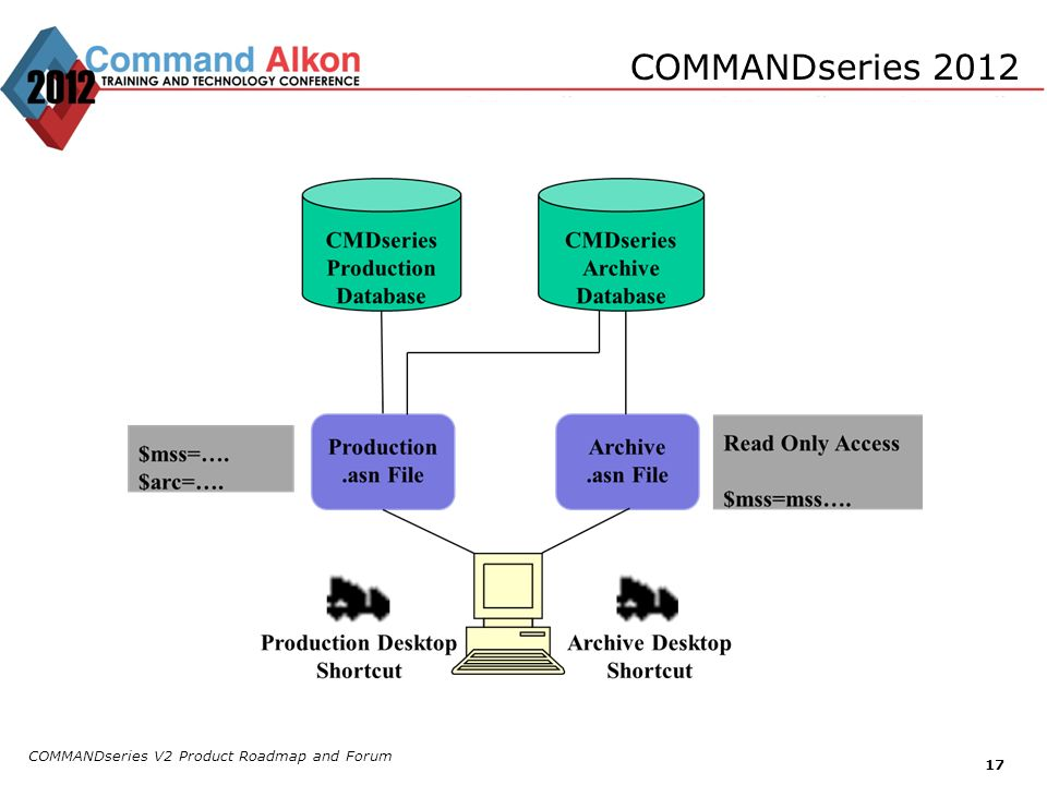 COMMANDseries 2012 COMMANDseries V2 Product Roadmap and Forum