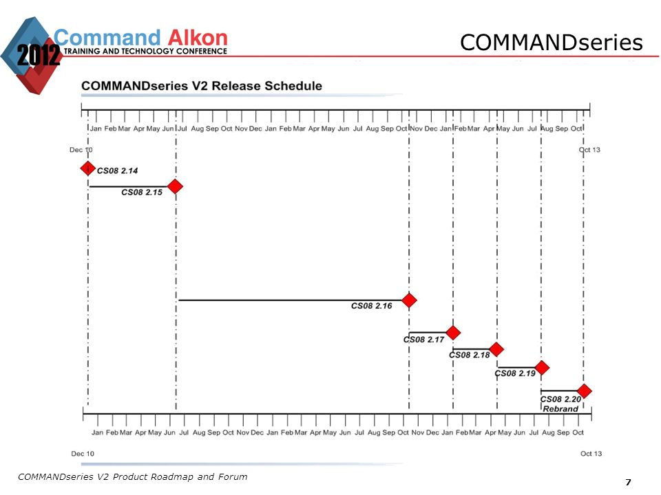 COMMANDseries COMMANDseries V2 Product Roadmap and Forum