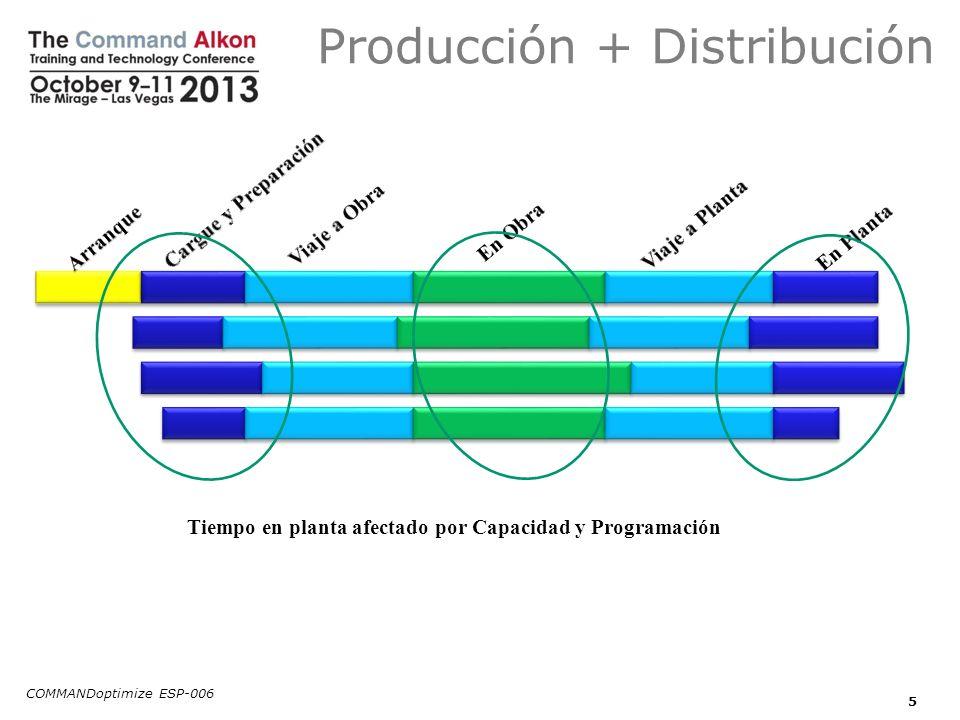 Producción + Distribución