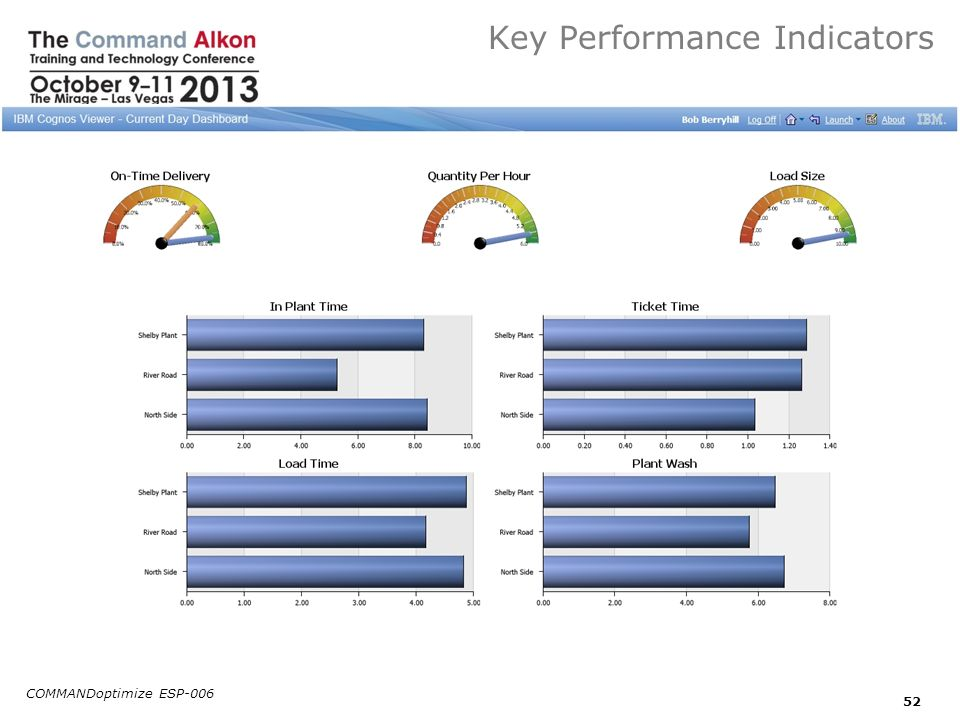 Key Performance Indicators