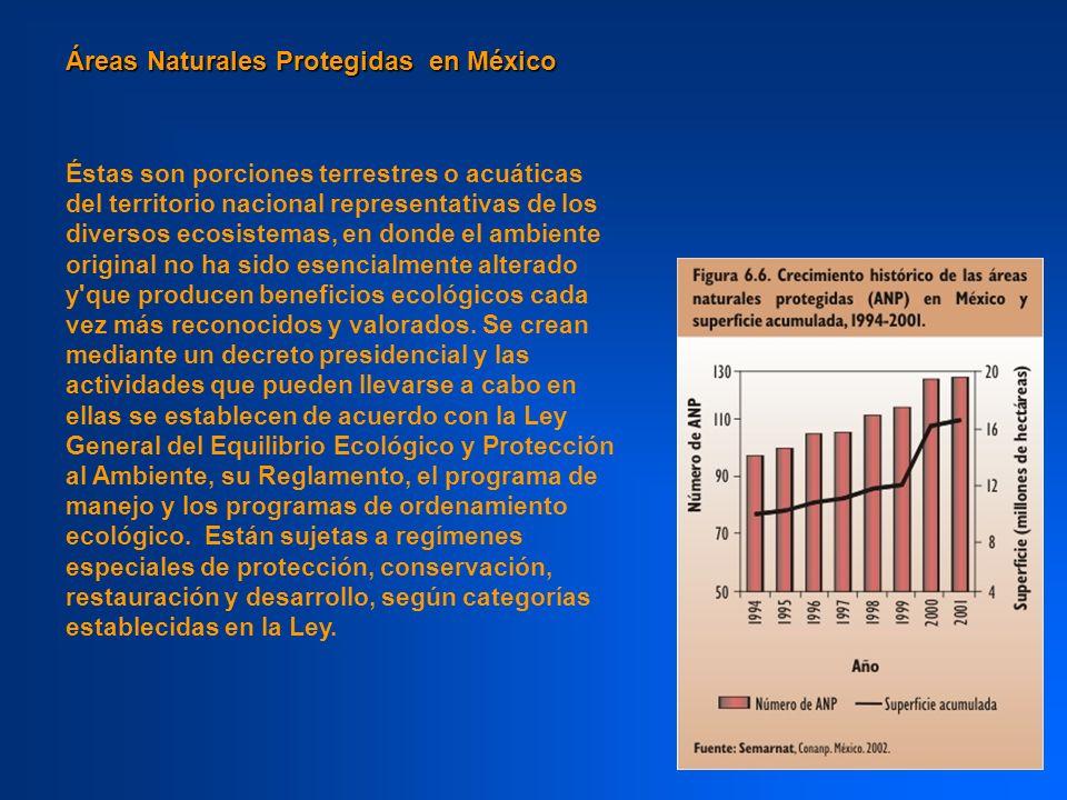 Áreas Naturales Protegidas en México