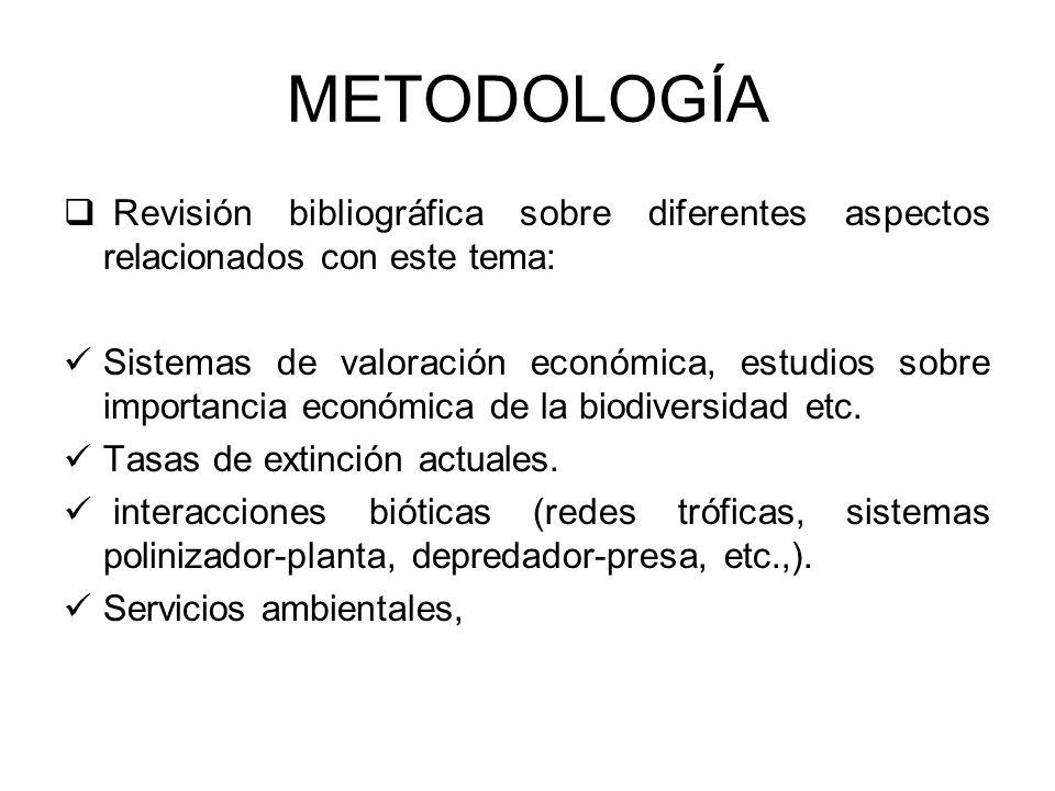 METODOLOGÍA Revisión bibliográfica sobre diferentes aspectos relacionados con este tema: