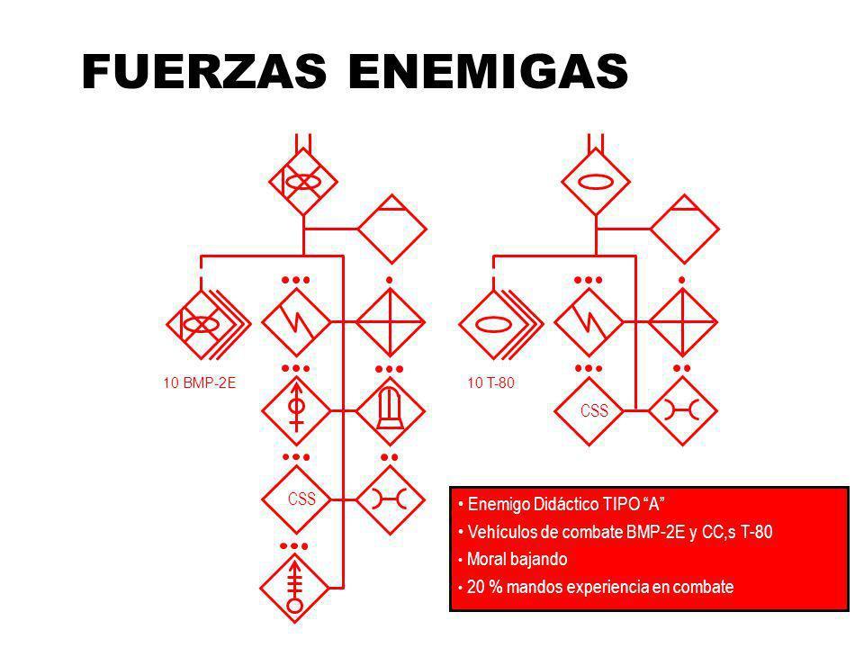 FUERZAS ENEMIGAS Enemigo Didáctico TIPO A