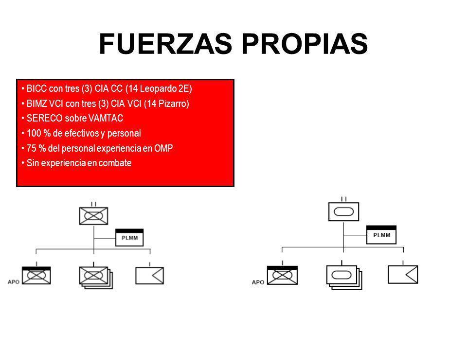 FUERZAS PROPIAS BICC con tres (3) CIA CC (14 Leopardo 2E)