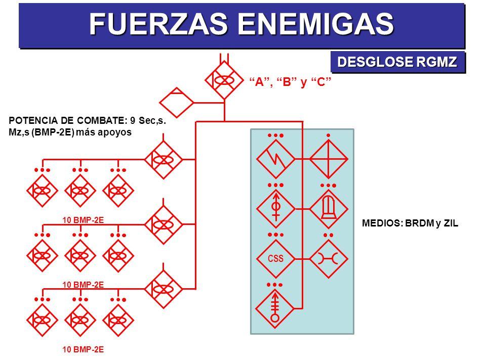 FUERZAS ENEMIGAS DESGLOSE RGMZ A , B y C