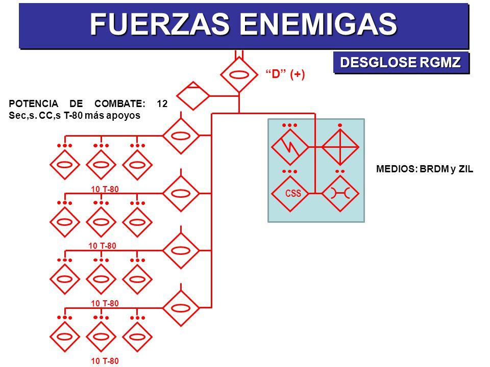 FUERZAS ENEMIGAS DESGLOSE RGMZ D (+)