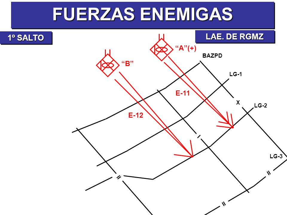 FUERZAS ENEMIGAS LAE. DE RGMZ 1º SALTO A (+) B E-11 E-12 BAZPD LG-1