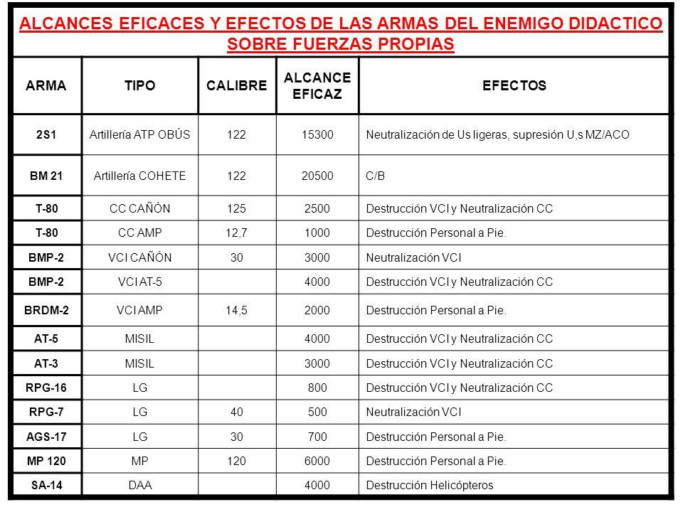 ALCANCES EFICACES Y EFECTOS DE LAS ARMAS DEL ENEMIGO DIDACTICO SOBRE FUERZAS PROPIAS
