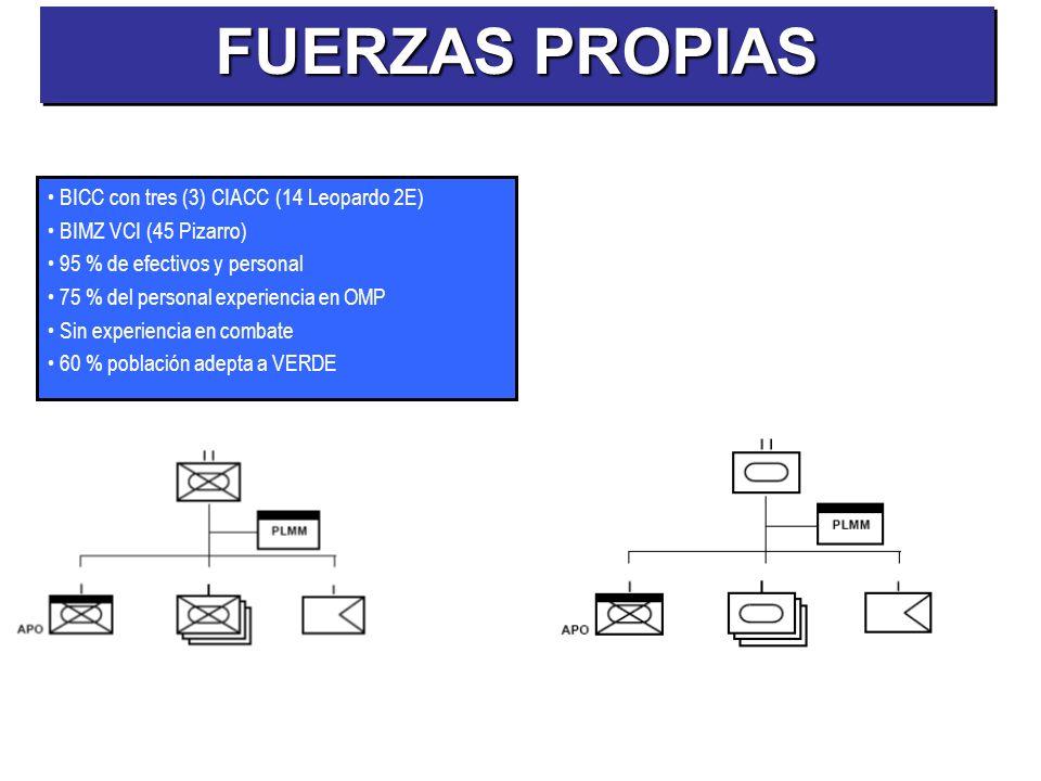 FUERZAS PROPIAS BICC con tres (3) CIACC (14 Leopardo 2E)