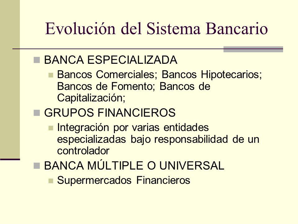 Evolución del Sistema Bancario