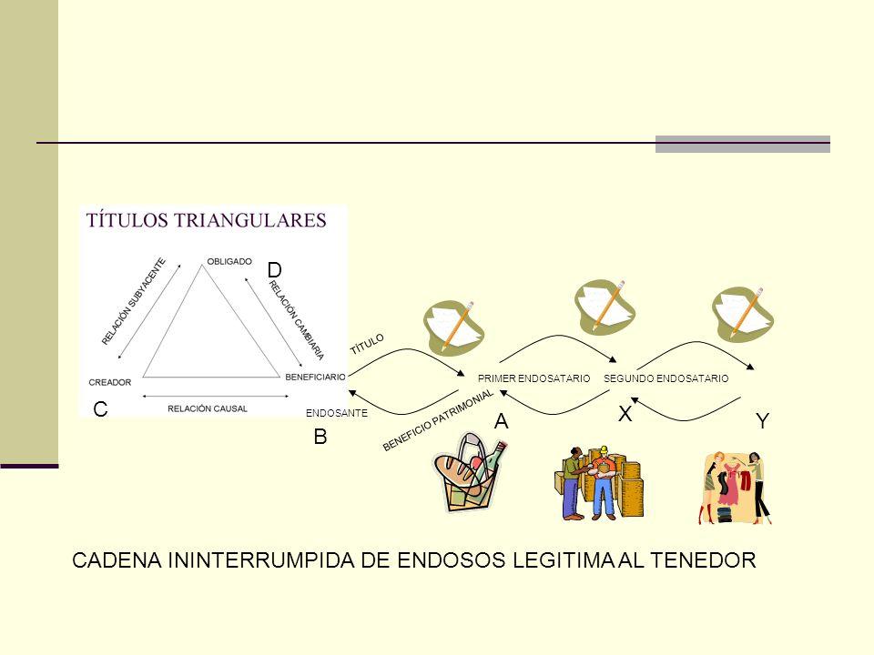 CADENA ININTERRUMPIDA DE ENDOSOS LEGITIMA AL TENEDOR