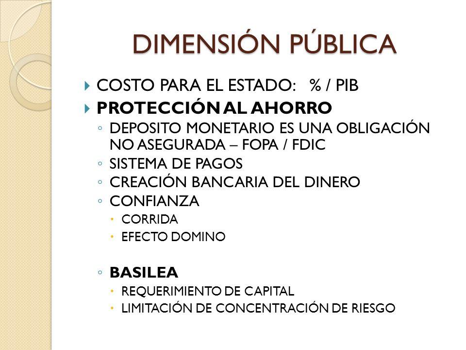 DIMENSIÓN PÚBLICA COSTO PARA EL ESTADO: % / PIB PROTECCIÓN AL AHORRO