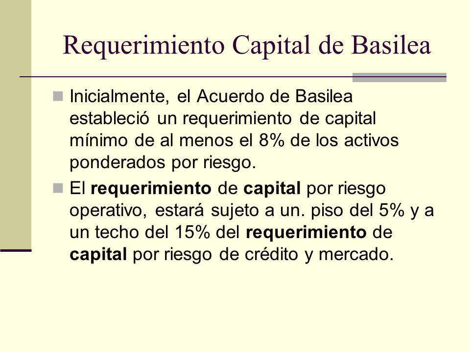 Requerimiento Capital de Basilea