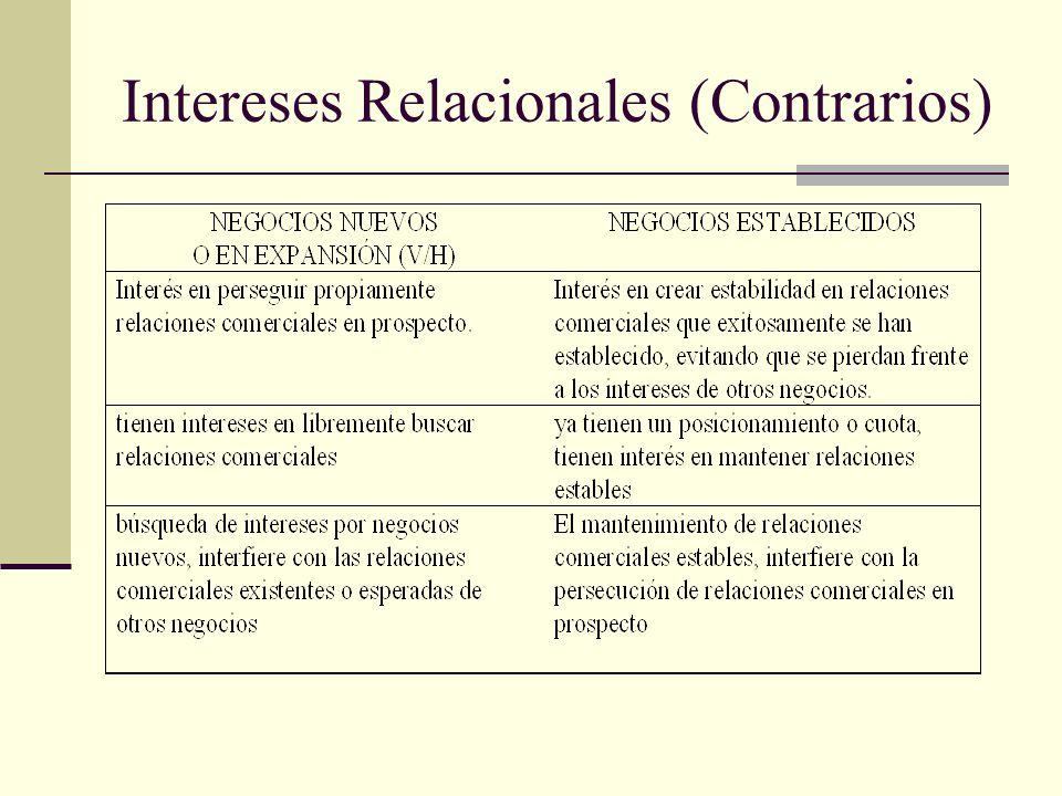 Intereses Relacionales (Contrarios)