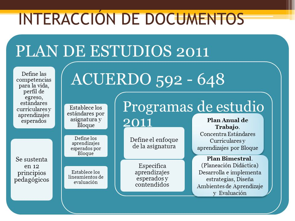 INTERACCIÓN DE DOCUMENTOS