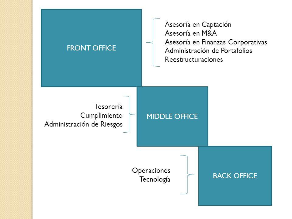 FRONT OFFICE Asesoría en Captación. Asesoría en M&A. Asesoría en Finanzas Corporativas. Administración de Portafolios.