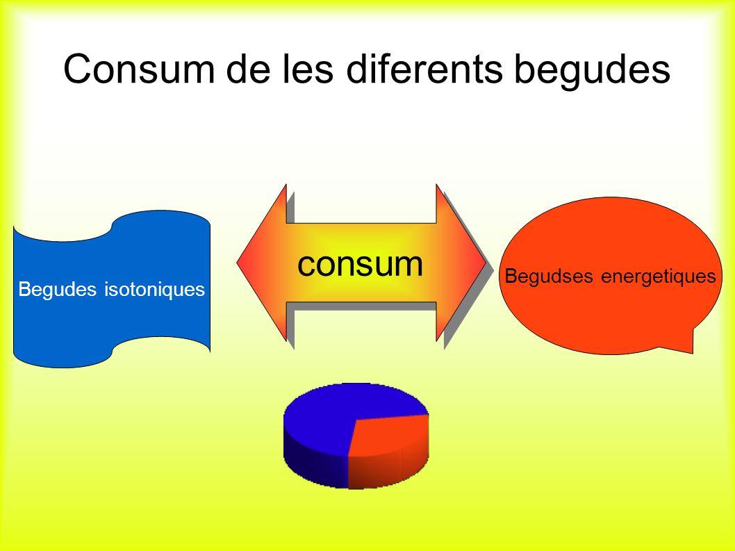Consum de les diferents begudes