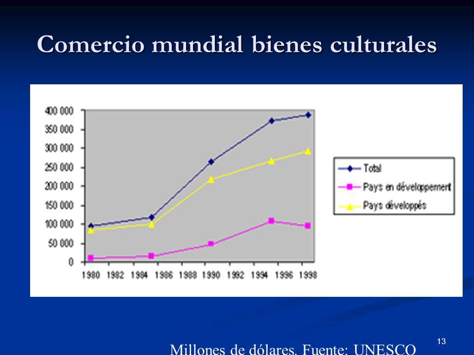 Comercio mundial bienes culturales