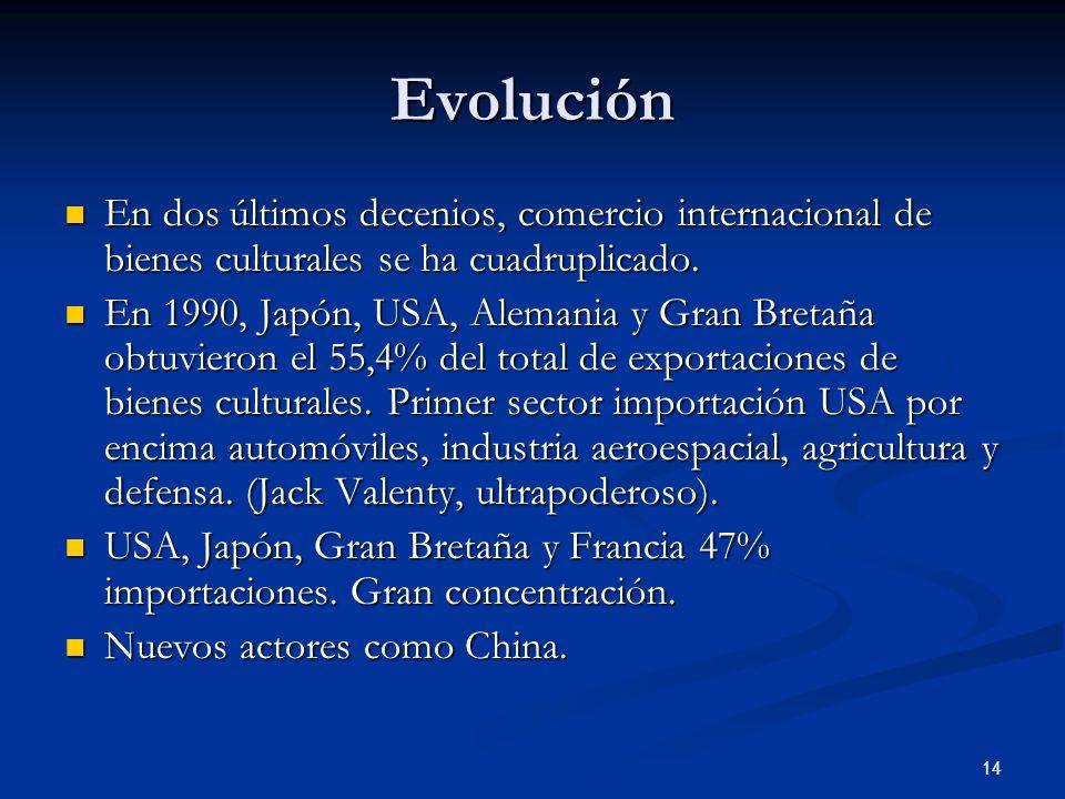 EvoluciónEn dos últimos decenios, comercio internacional de bienes culturales se ha cuadruplicado.
