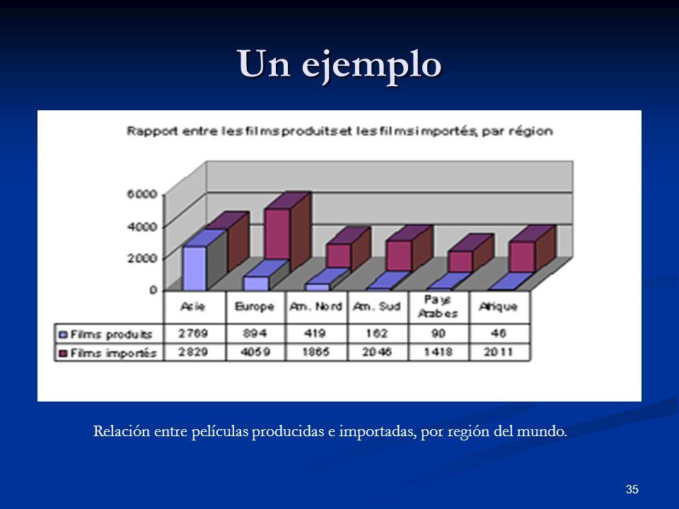 Un ejemplo Relación entre películas producidas e importadas, por región del mundo.