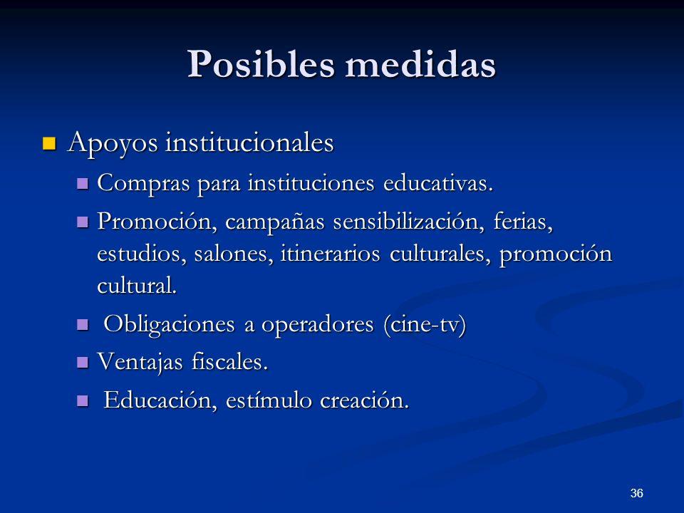 Posibles medidas Apoyos institucionales