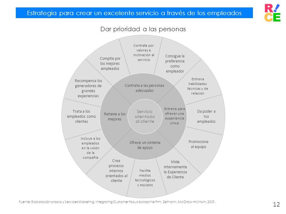 Estrategia para crear un excelente servicio a través de los empleados